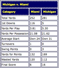 Michigan Miami
